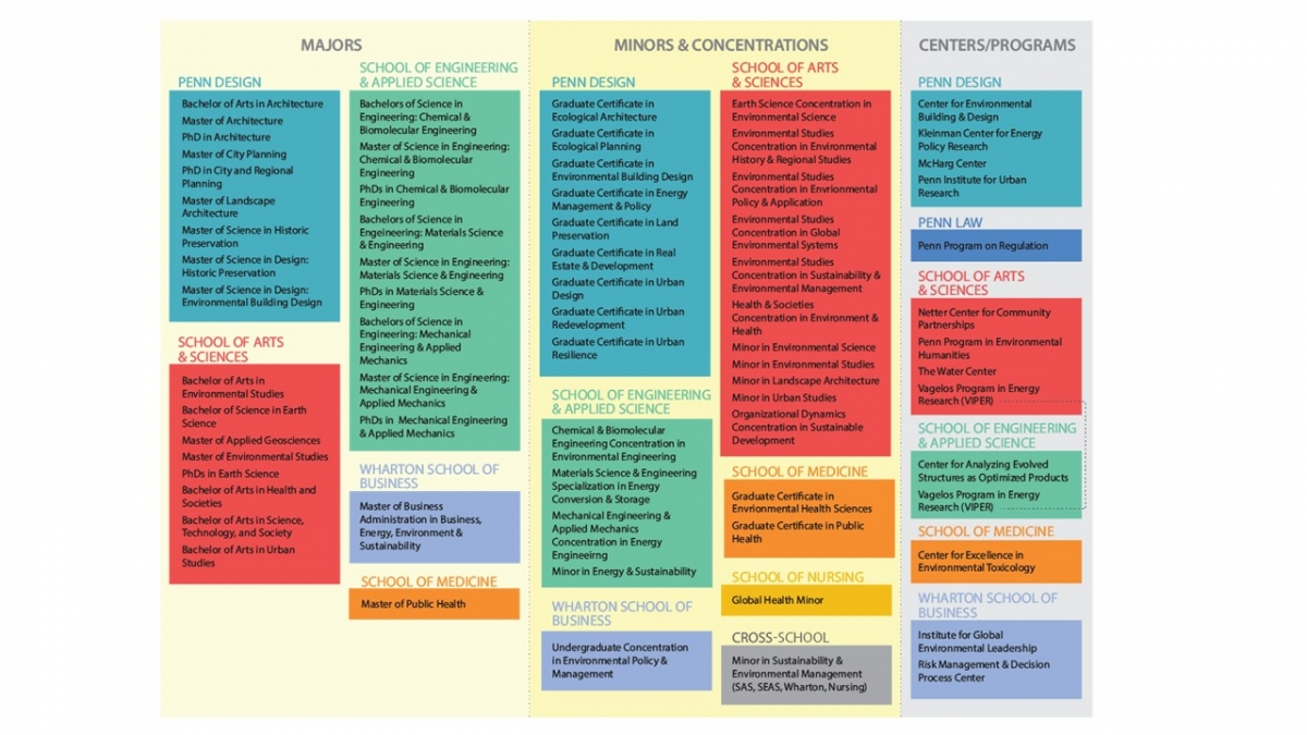 Academic mapping chart